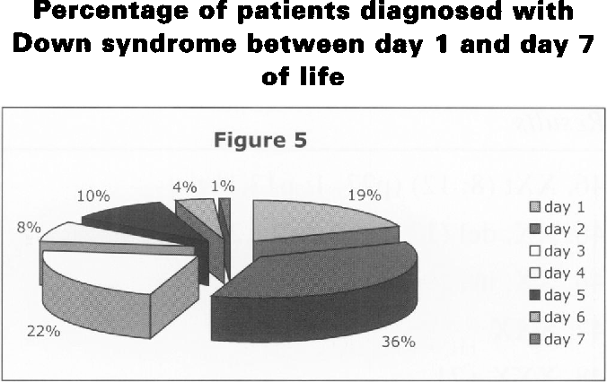 Figure 5 from Accuracy of the clinical diagnosis of Down