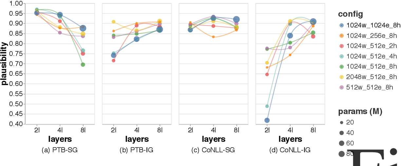 Figure 2 for Evaluating Saliency Methods for Neural Language Models