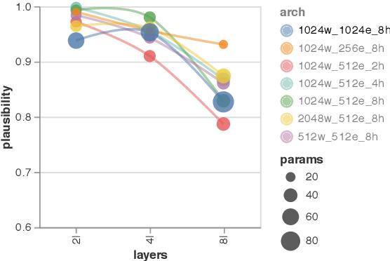 Figure 4 for Evaluating Saliency Methods for Neural Language Models