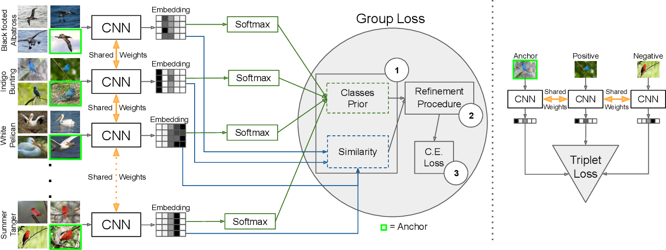 Figure 1 for The Group Loss for Deep Metric Learning