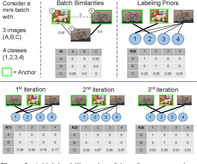 Figure 3 for The Group Loss for Deep Metric Learning
