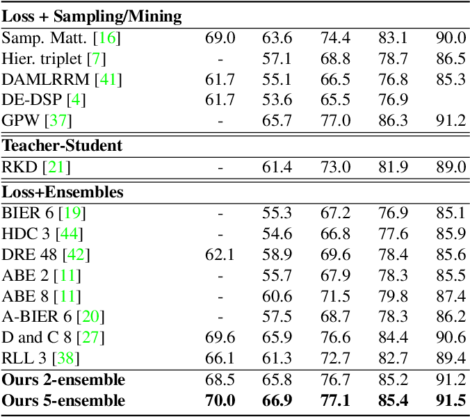 Figure 2 for The Group Loss for Deep Metric Learning