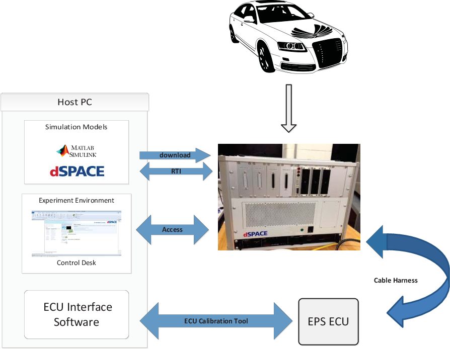 Figure 3 3 from DEVELOPMENT OF HARDWARE-IN-THE-LOOP