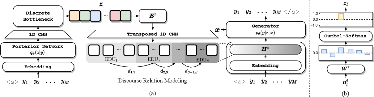 Figure 3 for DiscoDVT: Generating Long Text with Discourse-Aware Discrete Variational Transformer
