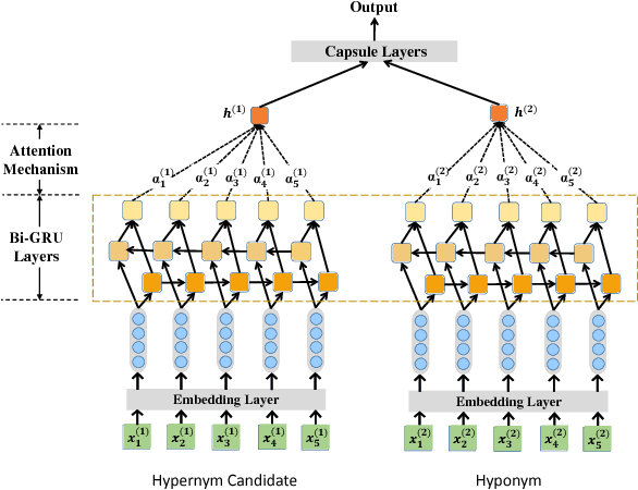 Figure 2 for An attention-based Bi-GRU-CapsNet model for hypernymy detection between compound entities