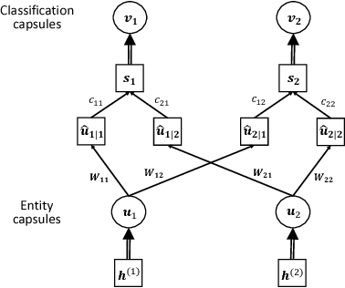 Figure 3 for An attention-based Bi-GRU-CapsNet model for hypernymy detection between compound entities