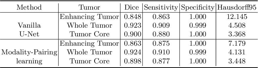 Figure 2 for Modality-Pairing Learning for Brain Tumor Segmentation