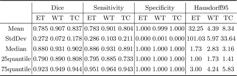 Figure 4 for Modality-Pairing Learning for Brain Tumor Segmentation