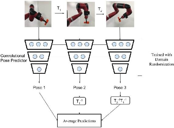 Figure 1 for Domain Randomization for Active Pose Estimation