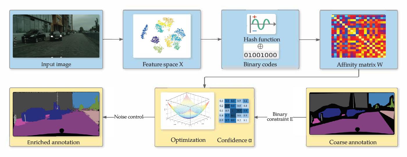 Figure 3 for Coarse-to-Fine Annotation Enrichment for Semantic Segmentation Learning