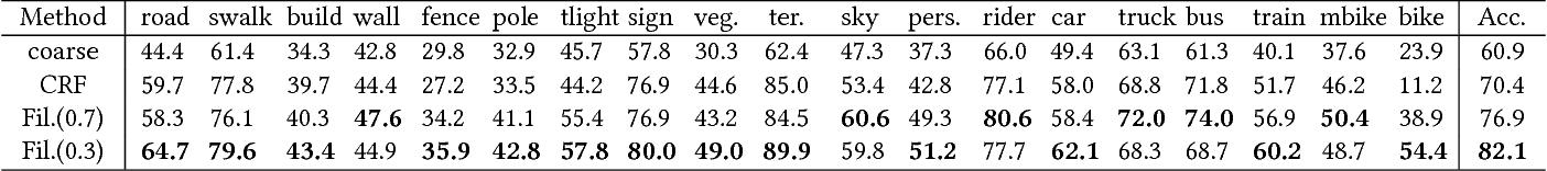Figure 2 for Coarse-to-Fine Annotation Enrichment for Semantic Segmentation Learning