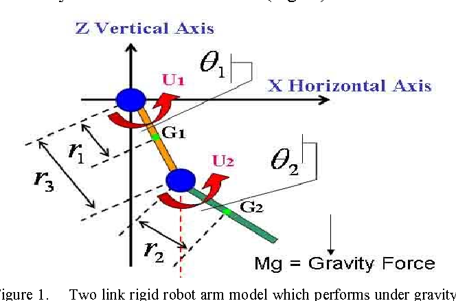 Supervisory chaos control of a two link rigid robot arm using ogy figure 1 ccuart Gallery
