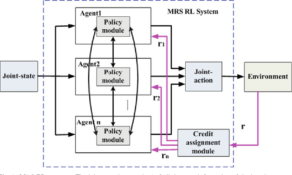 Figure 1 from A multi-agent reinforcement learning approach