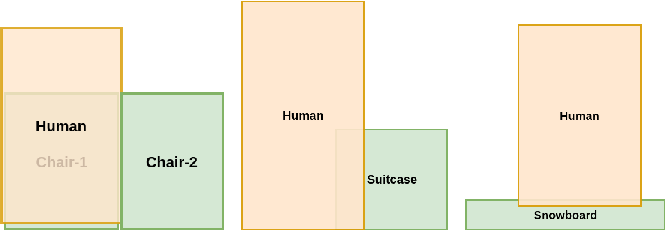 Figure 1 for Spatial Priming for Detecting Human-Object Interactions