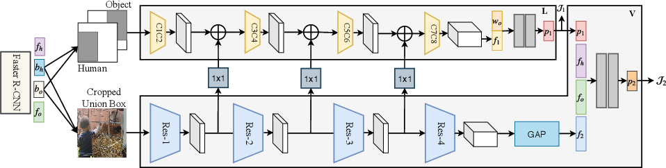 Figure 3 for Spatial Priming for Detecting Human-Object Interactions