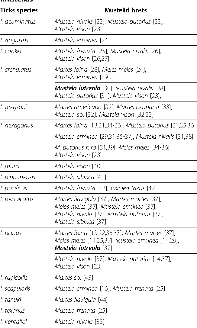 table 2