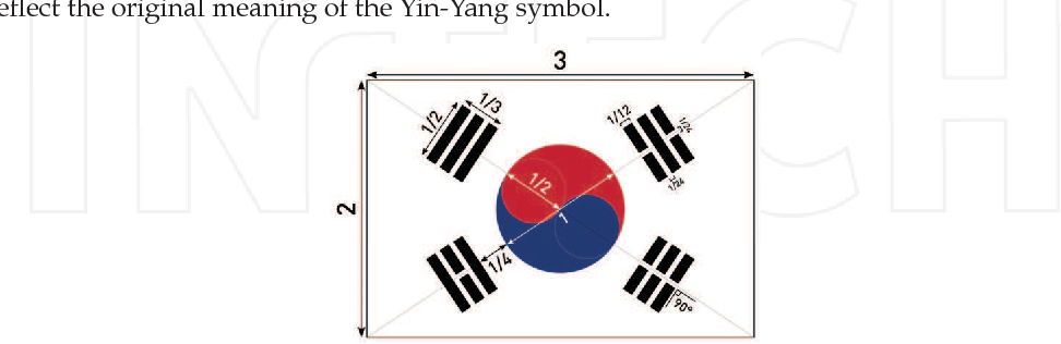 A Geomedical Approach To Chinese Medicine The Origin Of The Yin
