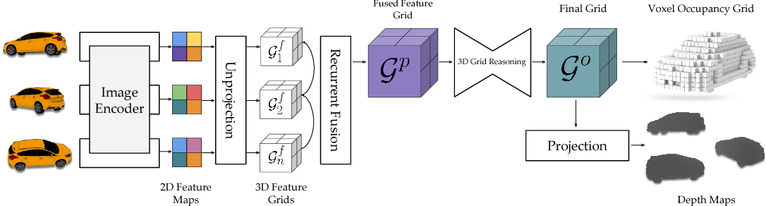 Figure 1 for Learning a Multi-View Stereo Machine