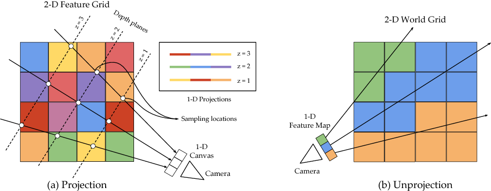 Figure 3 for Learning a Multi-View Stereo Machine