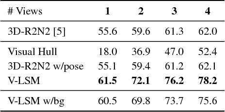 Figure 2 for Learning a Multi-View Stereo Machine