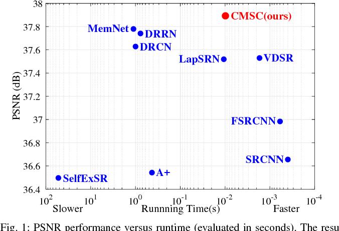 Figure 1 for Single Image Super-Resolution via Cascaded Multi-Scale Cross Network