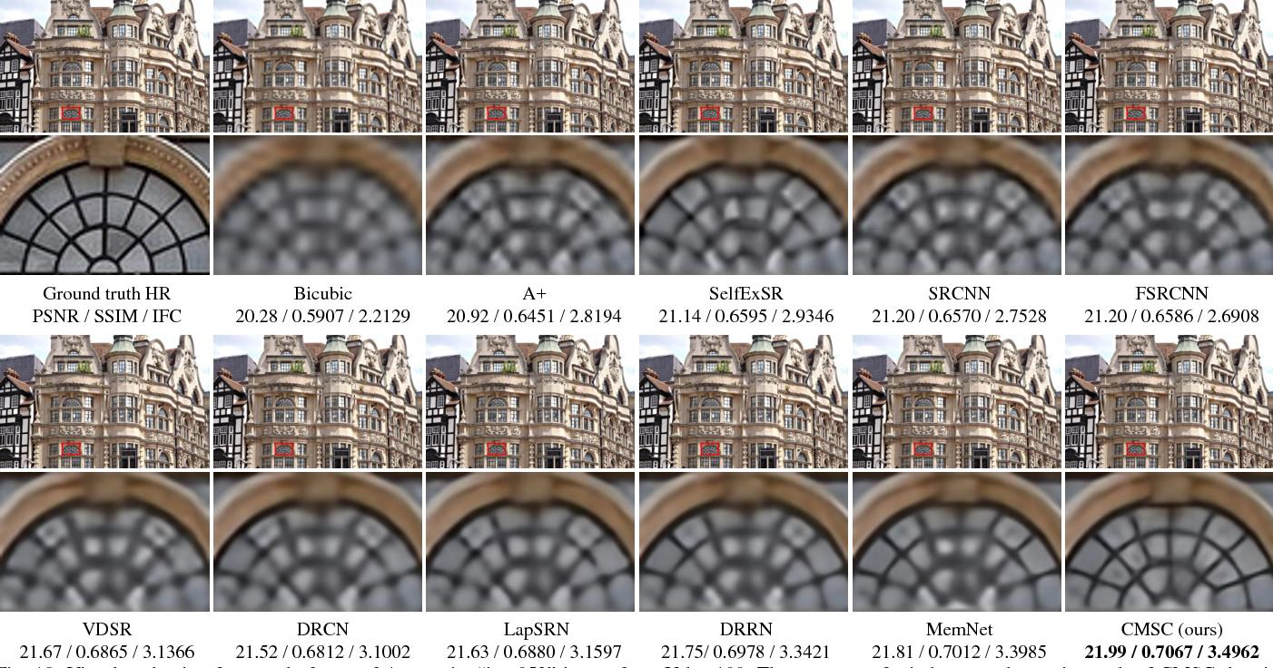 Figure 2 for Single Image Super-Resolution via Cascaded Multi-Scale Cross Network