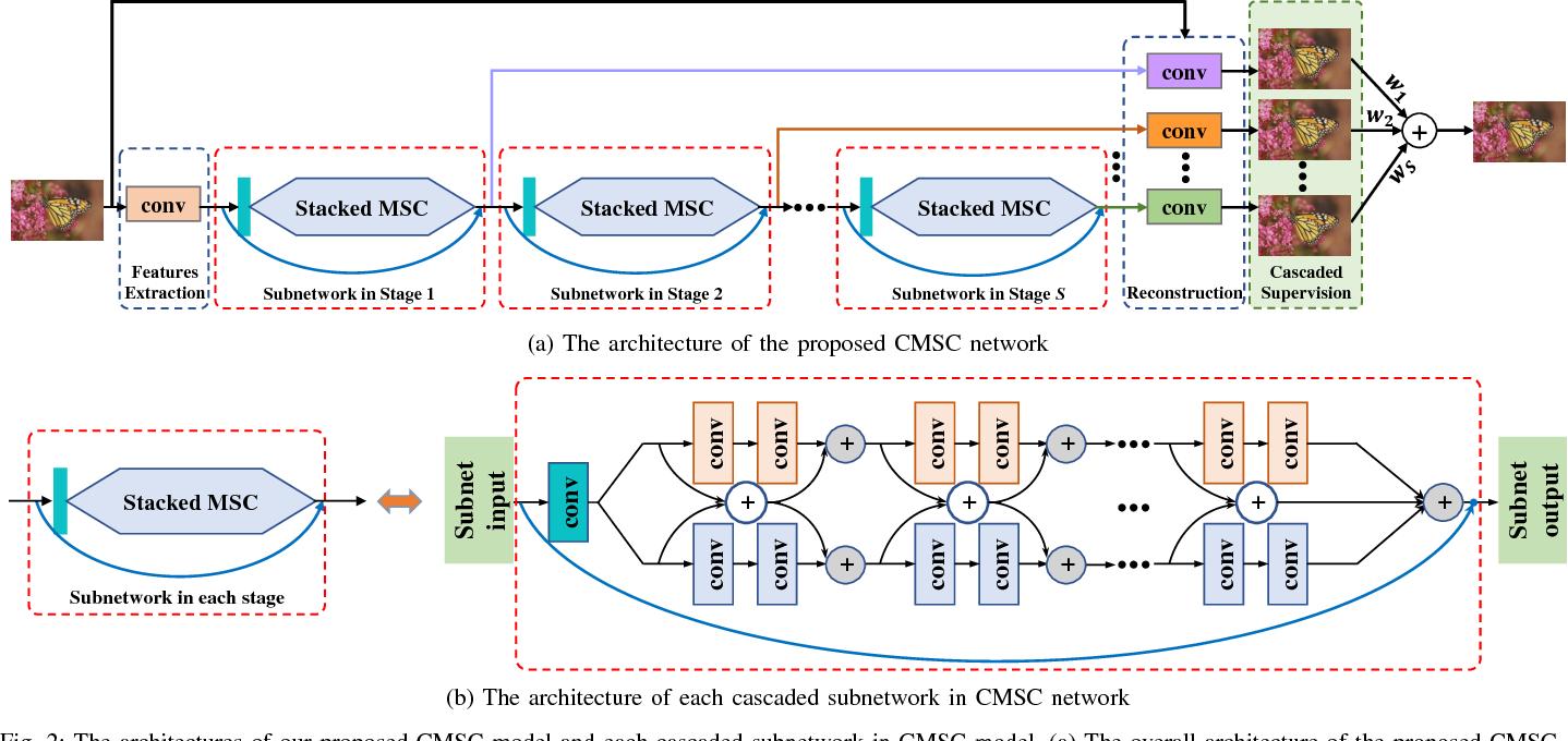 Figure 4 for Single Image Super-Resolution via Cascaded Multi-Scale Cross Network