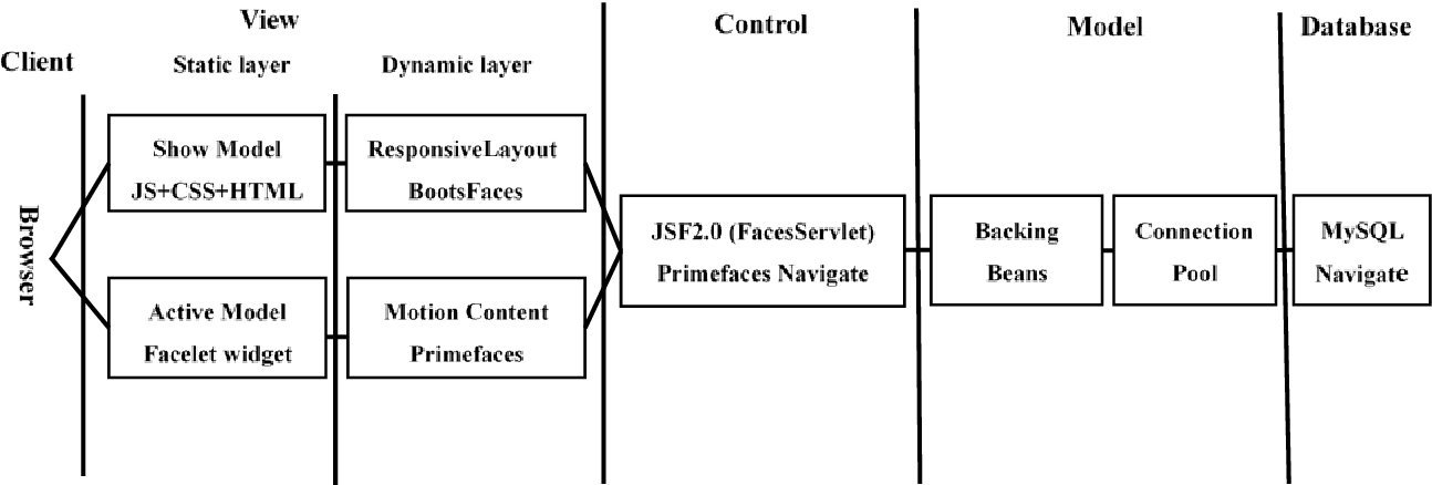 Design and Implementation of GeoScience Case Database on JSF