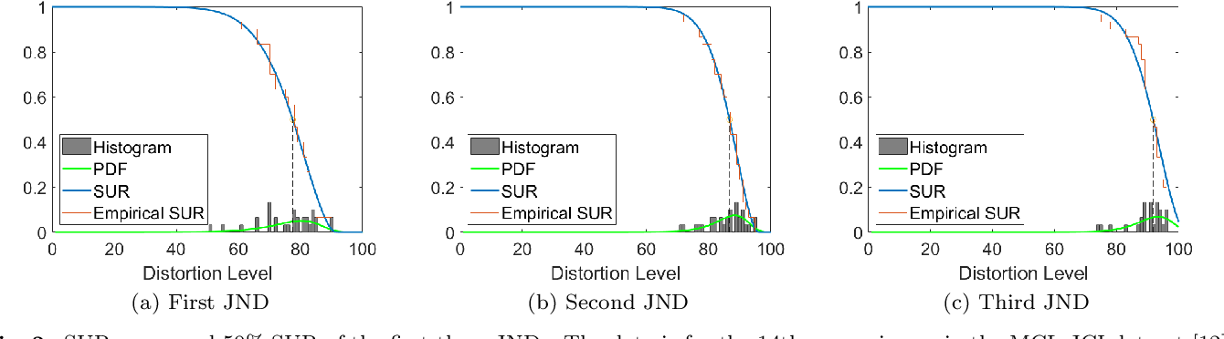 Figure 2 for SUR-FeatNet: Predicting the Satisfied User Ratio Curvefor Image Compression with Deep Feature Learning