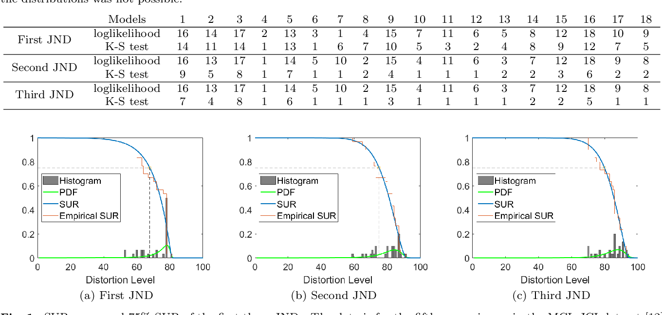 Figure 1 for SUR-FeatNet: Predicting the Satisfied User Ratio Curvefor Image Compression with Deep Feature Learning