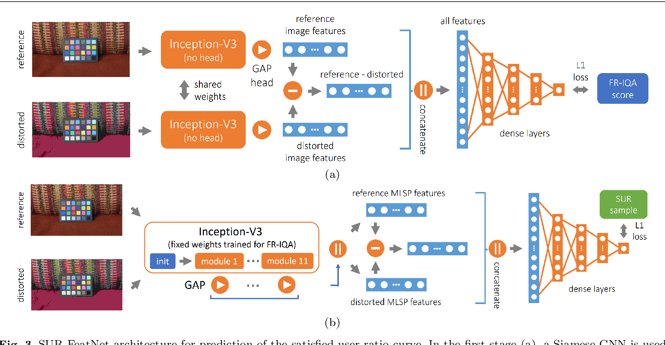 Figure 4 for SUR-FeatNet: Predicting the Satisfied User Ratio Curvefor Image Compression with Deep Feature Learning