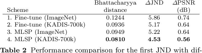 Figure 3 for SUR-FeatNet: Predicting the Satisfied User Ratio Curvefor Image Compression with Deep Feature Learning