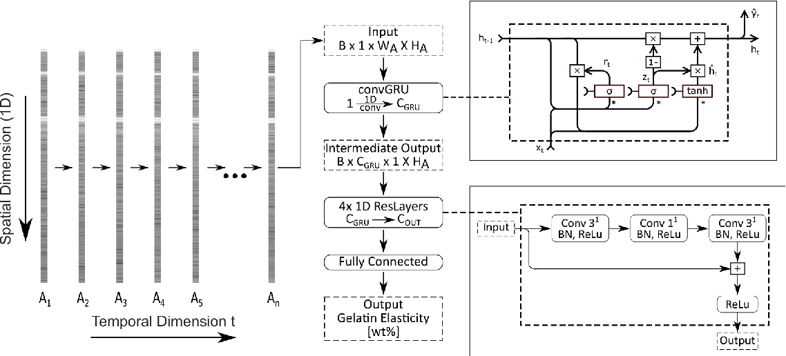 Figure 2 for A novel optical needle probe for deep learning-based tissue elasticity characterization