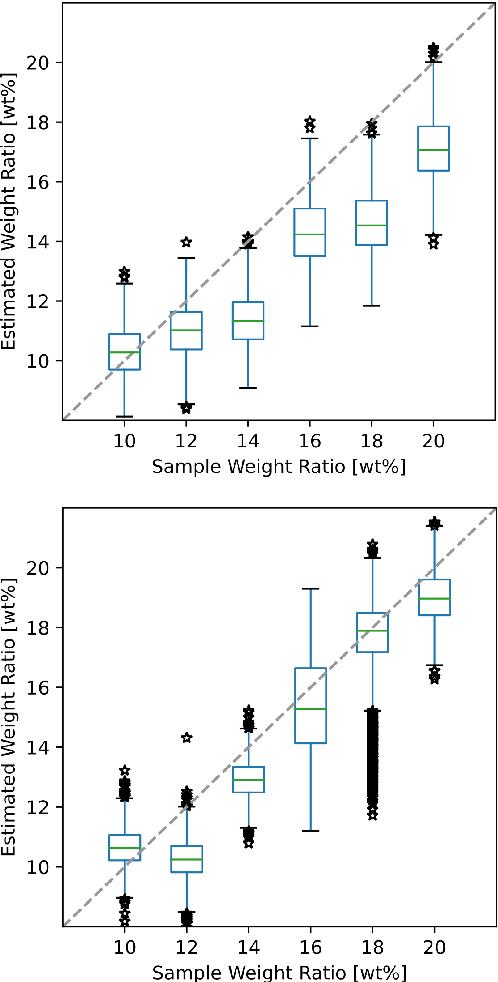 Figure 3 for A novel optical needle probe for deep learning-based tissue elasticity characterization