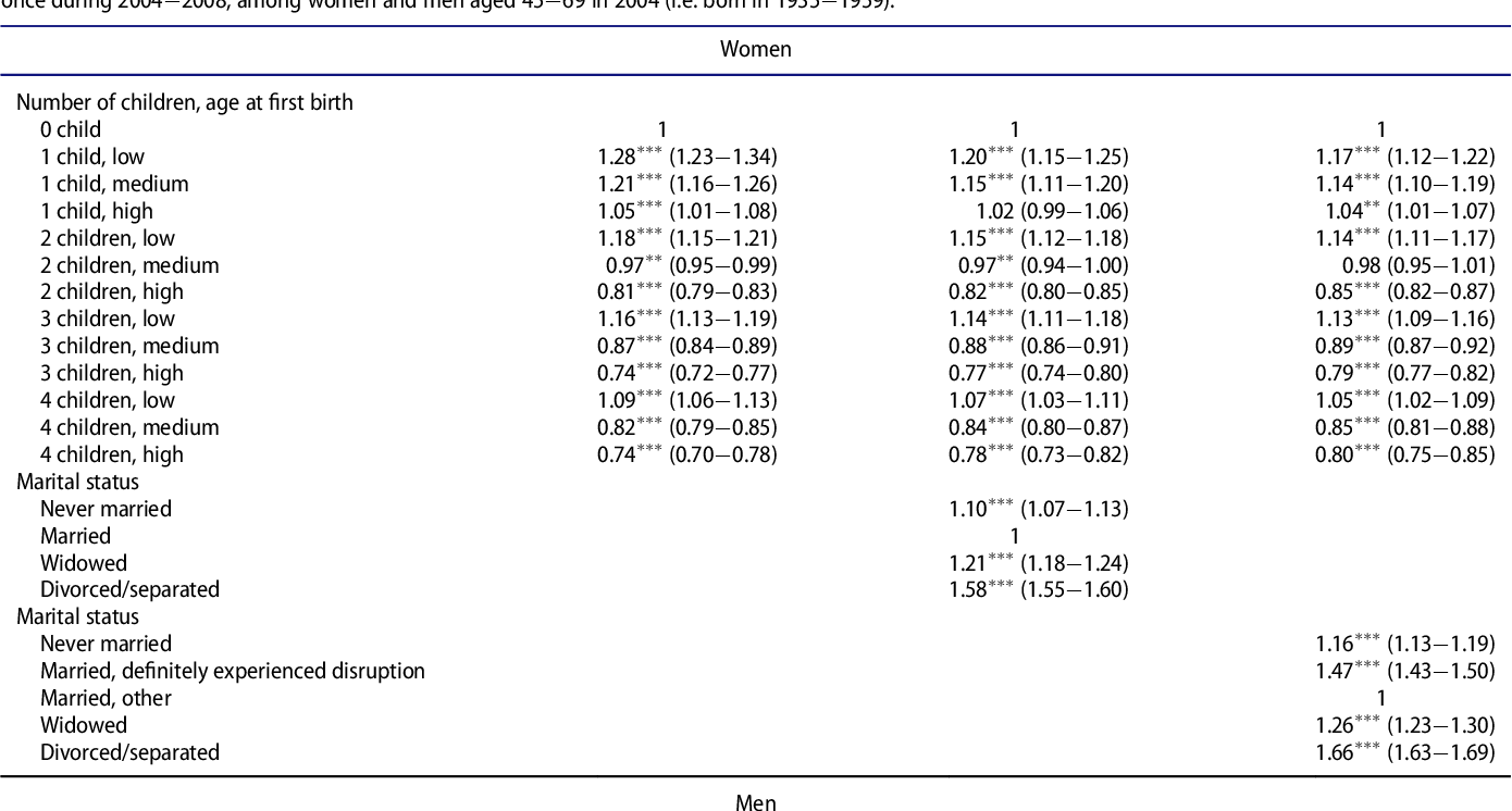 Fertility history and use of antidepressant medication in