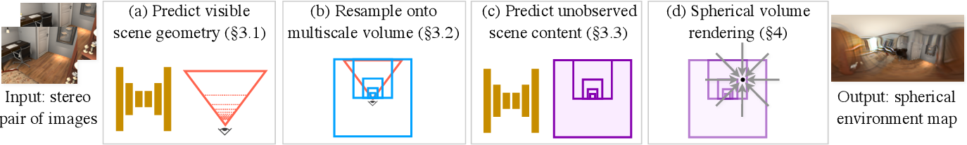 Figure 3 for Lighthouse: Predicting Lighting Volumes for Spatially-Coherent Illumination