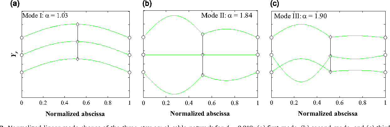 "Modeling ""unilateral"" response in the cross-ties of a cable network"