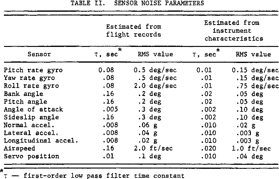 NASA\'s advanced control law program for the F-8 digital fly-by-wire ...