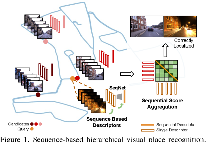 Figure 1 for SeqNetVLAD vs PointNetVLAD: Image Sequence vs 3D Point Clouds for Day-Night Place Recognition