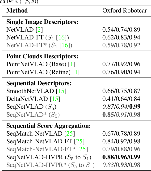 Figure 2 for SeqNetVLAD vs PointNetVLAD: Image Sequence vs 3D Point Clouds for Day-Night Place Recognition