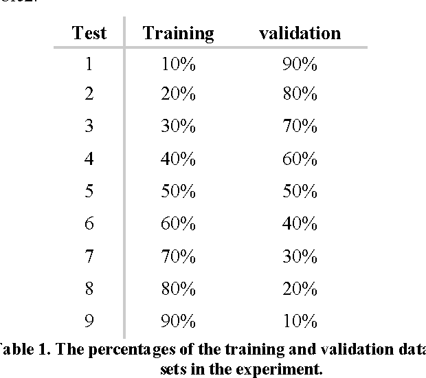 Table 1. The percentages of the training and validation data sets in the experiment.