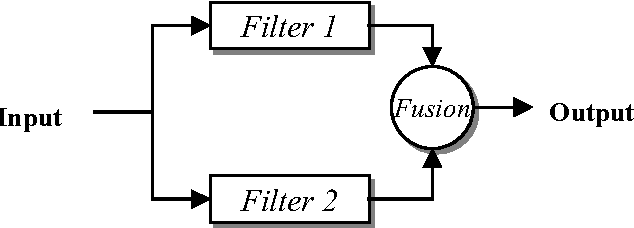 Figure 7. Two filters in parallel followed by a fusion center.