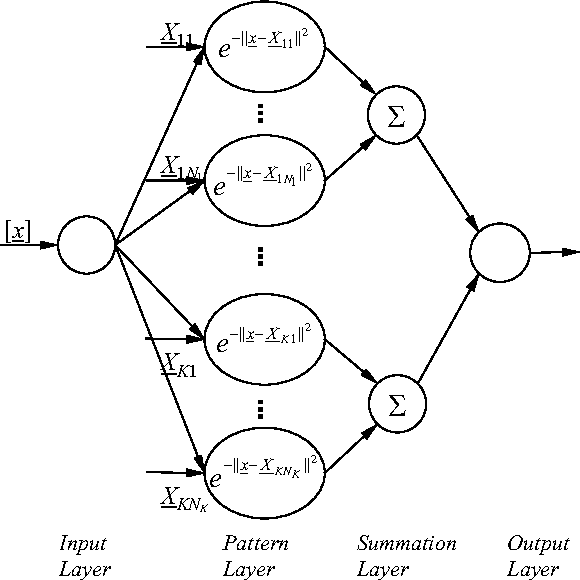 Figure 10. The structure of the probabilistic neural network with K classes.