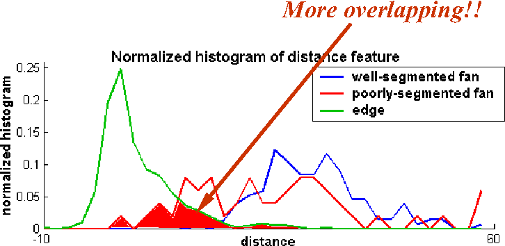 Figure 14. The normalized histogram of the distance feature.