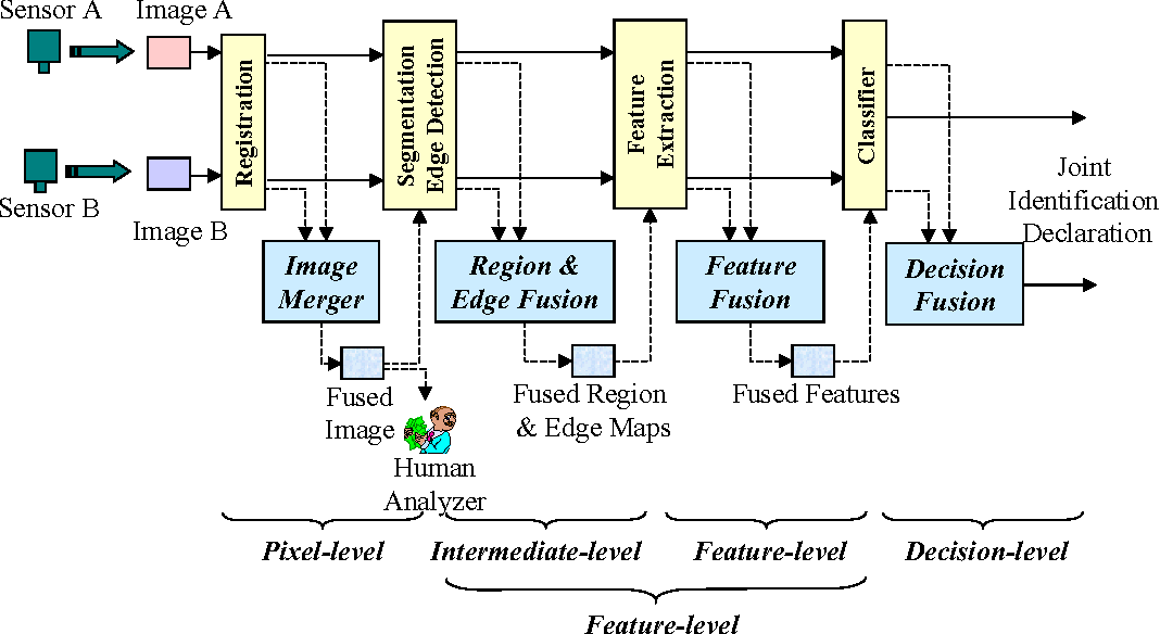 Figure 20. Different levels of image fusion.