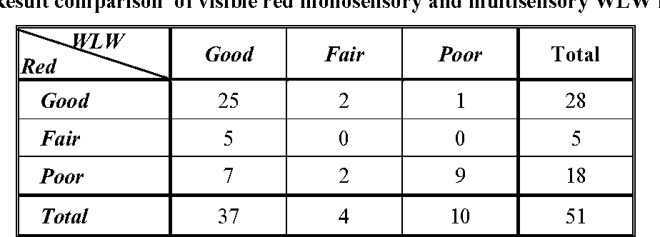 Table 7. Result comparison of visible red monosensory and multisensory WLW methods.