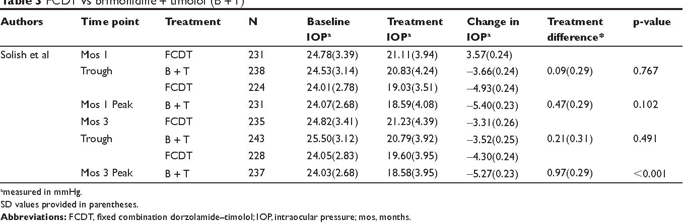 Table 3 FCDT vs brimonidine + timolol (B + T) Authors Time point Treatment N Baseline IOPa Treatment IOPa Change in IOPa Treatment difference* p-value Solish et al Mos 1 FCDT 231 24.78(3.39) 21.11(3.94) 3.57(0.24)