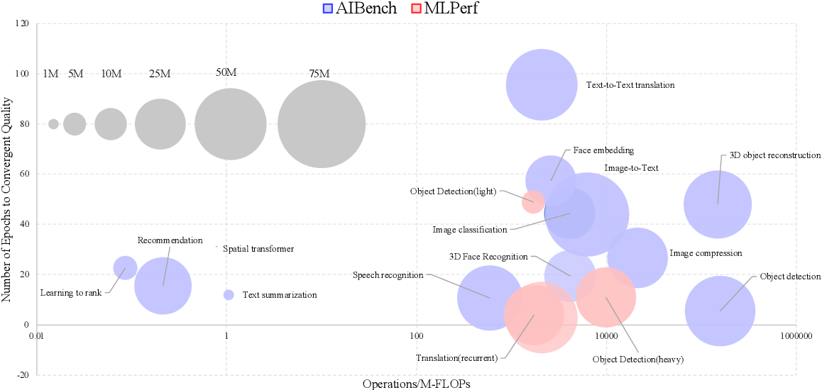 Figure 4 for AIBench: An Industry Standard AI Benchmark Suite from Internet Services