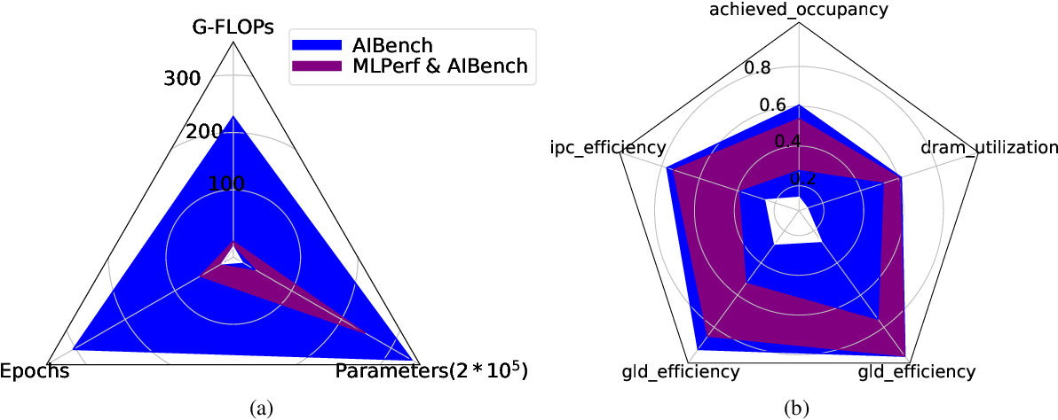 Figure 1 for AIBench: An Industry Standard AI Benchmark Suite from Internet Services