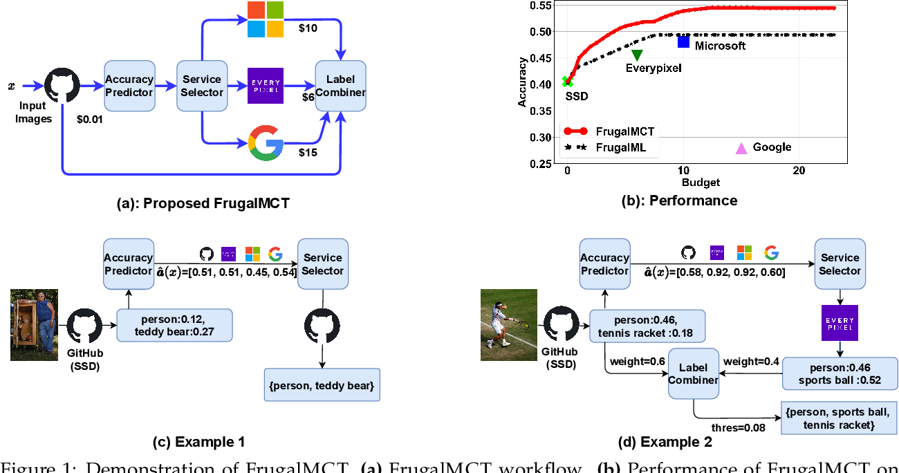 Figure 1 for FrugalMCT: Efficient Online ML API Selection for Multi-Label Classification Tasks